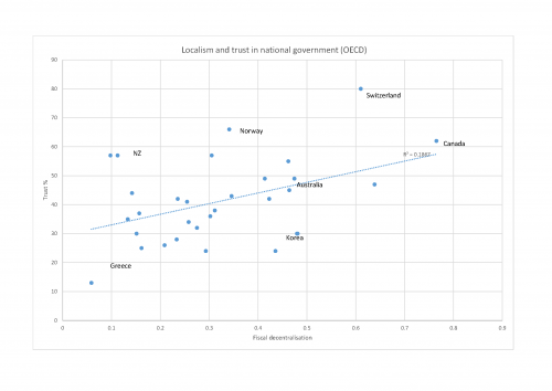 Figure 4 Localism and trust in government