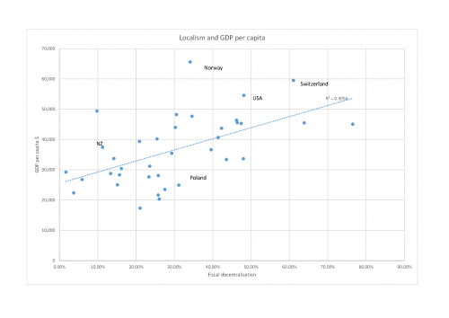 Figure 5 Relationship between fiscal decentralisation and GDP