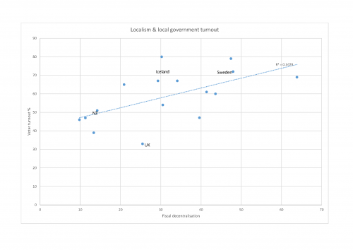 Figure 3 Relationship between decentralisation and voter turnout